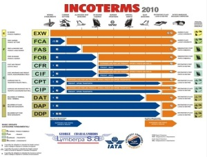 incoterms 2010.